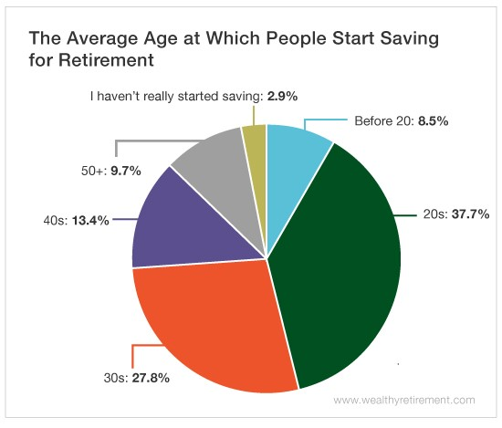when might be the best time to start saving for retirement?