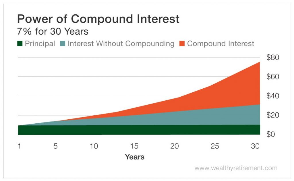 The Power of a Compound Interest Calculator